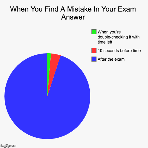 Mistakes in Exams | When You Find A Mistake In Your Exam Answer | After the exam, 10 seconds before time, When you're double-checking it with time left | image tagged in funny,pie charts | made w/ Imgflip pie chart maker