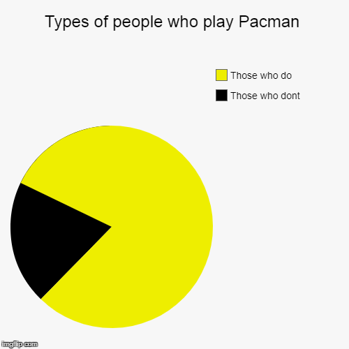 Types of people who play Pacman | Those who dont, Those who do | image tagged in funny,pie charts | made w/ Imgflip pie chart maker