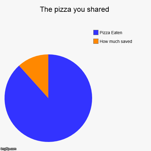 The pizza you shared | How much saved, Pizza Eaten | image tagged in funny,pie charts | made w/ Imgflip pie chart maker