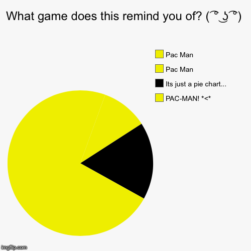 What game does this remind you of? ( ͡° ͜ʖ ͡°) | PAC-MAN! *<*, Its just a pie chart..., Pac Man, Pac Man | image tagged in funny,pie charts | made w/ Imgflip pie chart maker