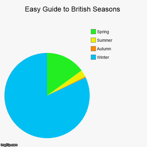Easy Guide to British Seasons | Winter, Autumn, Summer, Spring | image tagged in funny,pie charts | made w/ Imgflip chart maker