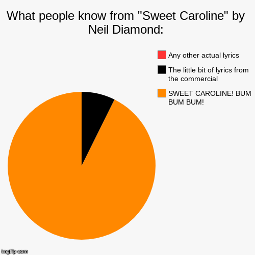 "It's true you know! | What people know from ""Sweet Caroline"" by Neil Diamond: 