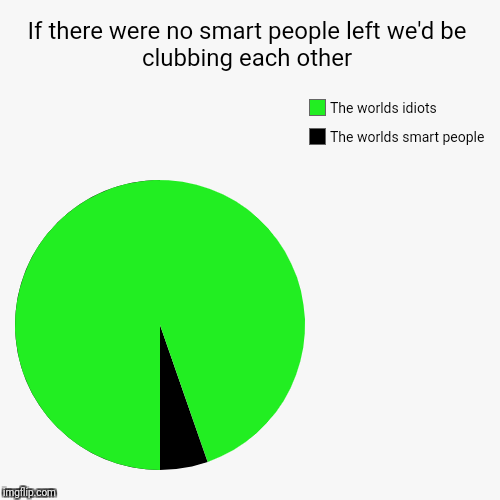 If there were no smart people left we'd be clubbing each other | The worlds smart people, The worlds idiots | image tagged in funny,pie charts | made w/ Imgflip pie chart maker