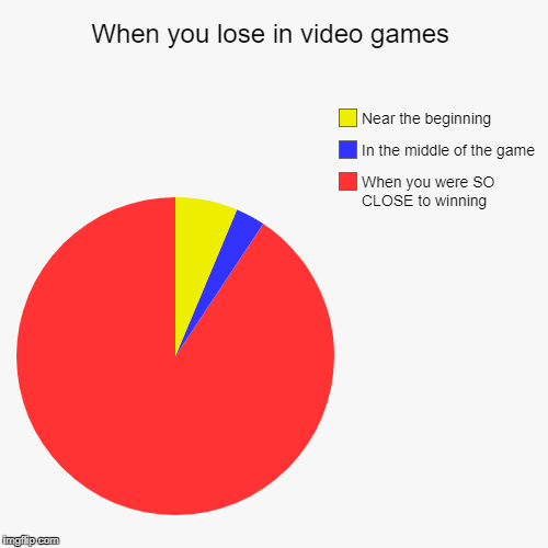 When you lose in video games | When you were SO CLOSE to winning, In the middle of the game, Near the beginning | image tagged in funny,pie charts | made w/ Imgflip chart maker