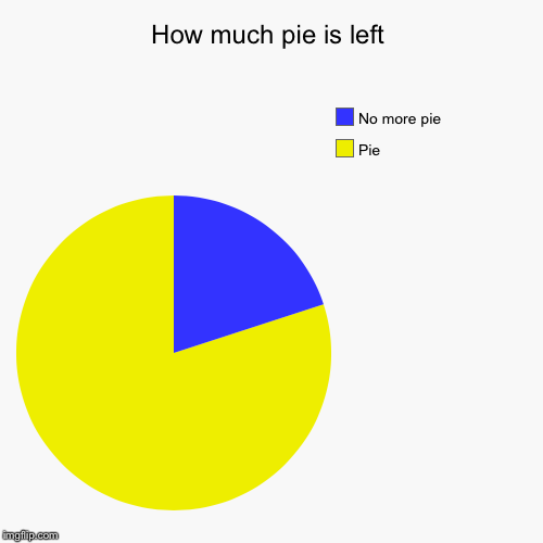 How much pie is left | Pie, No more pie | image tagged in funny,pie charts | made w/ Imgflip pie chart maker