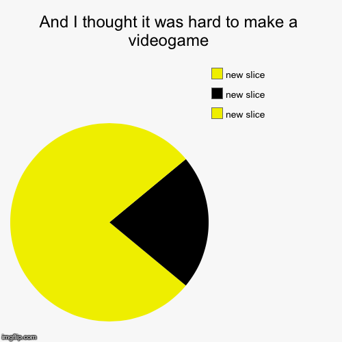 And I thought it was hard to make a videogame | | image tagged in funny,pie charts,pac-man,video games | made w/ Imgflip pie chart maker