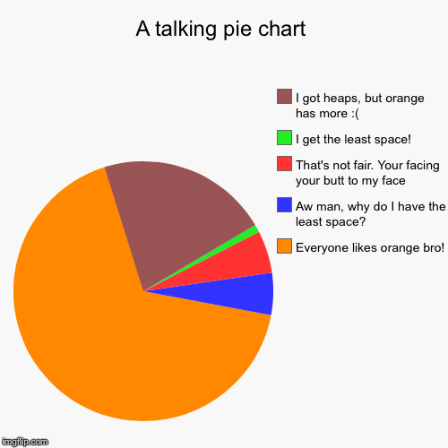 A talking pie chart | Everyone likes orange bro!, Aw man, why do I have the least space?, That's not fair. Your facing your butt to my face, | image tagged in funny,pie charts | made w/ Imgflip pie chart maker