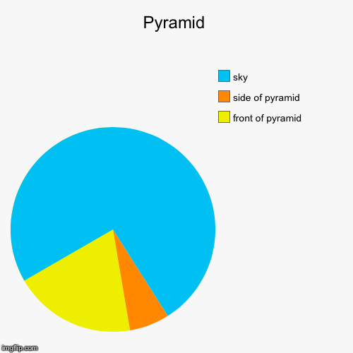 Pyramid | front of pyramid, side of pyramid, sky | image tagged in funny,pie charts | made w/ Imgflip pie chart maker