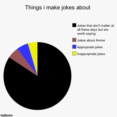 Things i make jokes about | Inappropriate jokes, Appropriate jokes, Jokes about Anime , Jokes that don't matter at all these days but are wo | image tagged in funny,pie charts | made w/ Imgflip pie chart maker