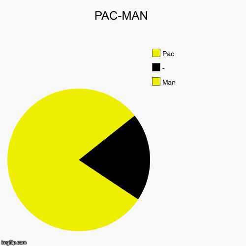 PAC-MAN | Man, -, Pac | image tagged in funny,pie charts | made w/ Imgflip pie chart maker