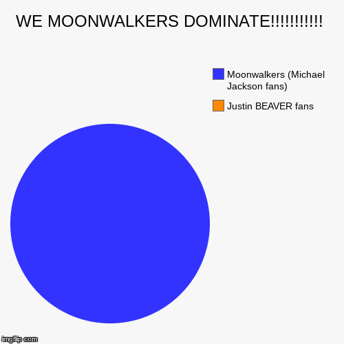 WE MOONWALKERS DOMINATE!!!!!!!!!!! | Justin BEAVER fans, Moonwalkers (Michael Jackson fans) | image tagged in funny,pie charts | made w/ Imgflip pie chart maker