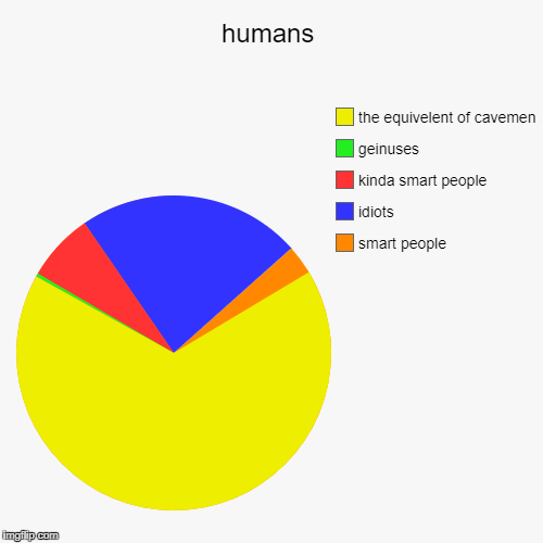 humans | smart people, idiots, kinda smart people, geinuses, the equivelent of cavemen | image tagged in funny,pie charts | made w/ Imgflip pie chart maker