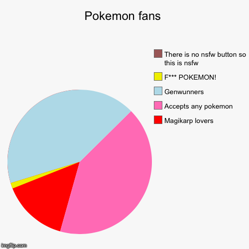 Pokemon fans | Magikarp lovers, Accepts any pokemon, Genwunners, F*** POKEMON!, There is no nsfw button so this is nsfw | image tagged in funny,pie charts | made w/ Imgflip chart maker