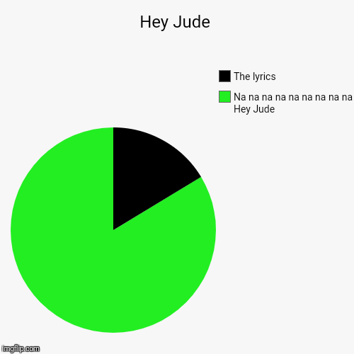 Hey Jude | Na na na na na na na na na Hey Jude, The lyrics | image tagged in funny,pie charts | made w/ Imgflip pie chart maker