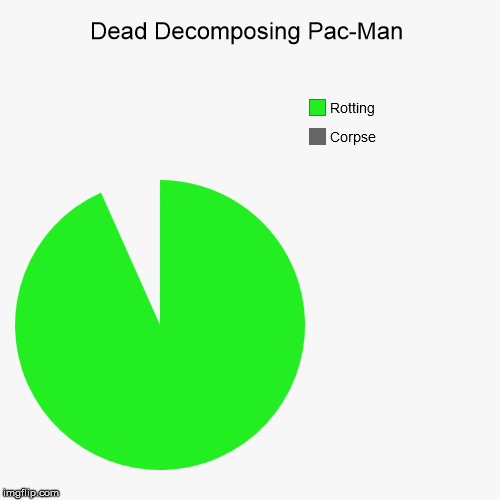 Dead Pac-Man | Dead Decomposing Pac-Man | Corpse, Rotting | image tagged in funny,pie charts | made w/ Imgflip pie chart maker