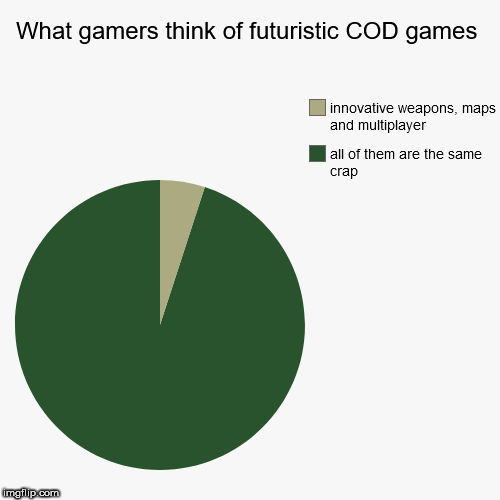 What gamers think of futuristic COD games | all of them are the same crap, innovative weapons, maps and multiplayer | image tagged in funny,pie charts,call of duty | made w/ Imgflip pie chart maker