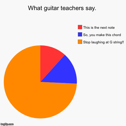 What guitar teachers say. | Stop laughing at G string!!, So, you make this chord, This is the next note | image tagged in funny,pie charts | made w/ Imgflip pie chart maker