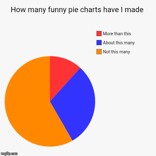 How many funny pie charts have I made | Not this many, About this many, More than this | image tagged in funny,pie charts | made w/ Imgflip pie chart maker