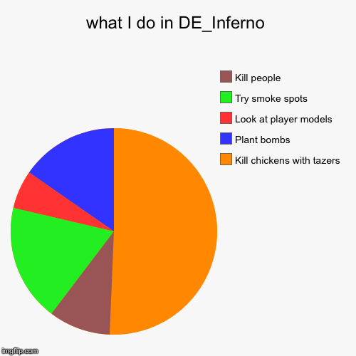 what I do in DE_Inferno | Kill chickens with tazers, Plant bombs, Look at player models, Try smoke spots, Kill people | image tagged in funny,pie charts | made w/ Imgflip pie chart maker