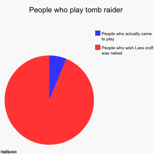 People who play tomb raider | People who wish Lara croft was naked, People who actually came to play | image tagged in funny,pie charts | made w/ Imgflip pie chart maker