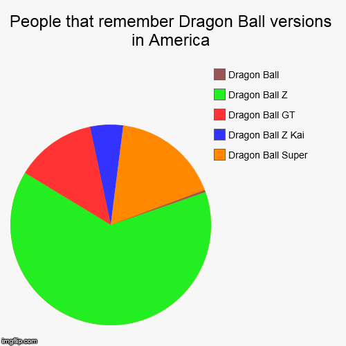 People that remember Dragon Ball versions in America | Dragon Ball Super, Dragon Ball Z Kai, Dragon Ball GT, Dragon Ball Z, Dragon Ball | image tagged in funny,pie charts | made w/ Imgflip chart maker