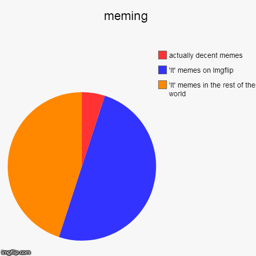 meming | 'It' memes in the rest of the world, 'It' memes on Imgflip, actually decent memes | image tagged in funny,pie charts | made w/ Imgflip pie chart maker