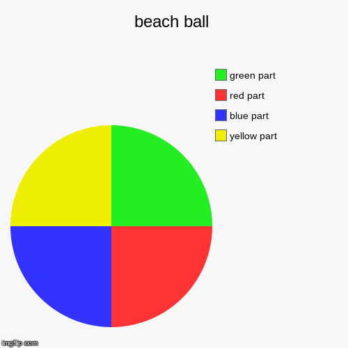 beach ball | yellow part, blue part, red part, green part | image tagged in funny,pie charts | made w/ Imgflip chart maker