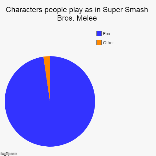 Characters people play as in Super Smash Bros. Melee | Other, Fox | image tagged in funny,pie charts | made w/ Imgflip pie chart maker