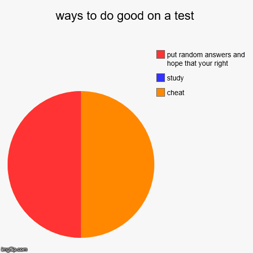 if you actually study, then your not human | ways to do good on a test | cheat, study, put random answers and hope that your right | image tagged in funny,pie charts | made w/ Imgflip pie chart maker