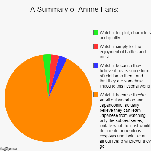 A Summary of Anime Fans: | Watch it because they're an all out weeaboo and Japanophile, actually believe they can learn Japanese from watchi | image tagged in funny,pie charts | made w/ Imgflip pie chart maker