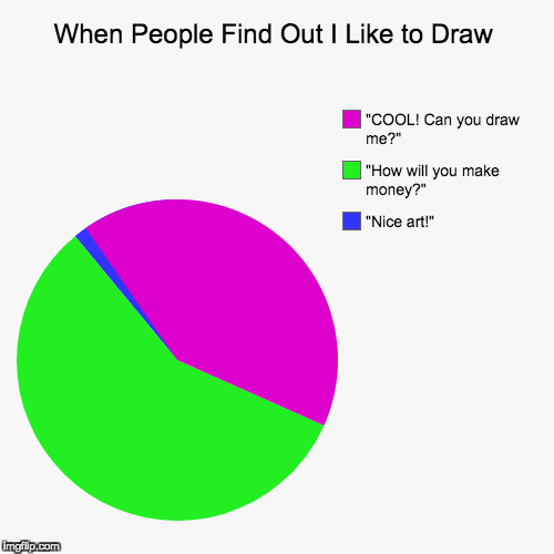 "When People Find Out I Like to Draw | ""Nice art!"", ""How will you make money?"", ""COOL! Can you draw me?"" 