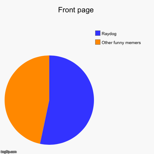 Front page | Other funny memers , Raydog | image tagged in funny,pie charts | made w/ Imgflip pie chart maker