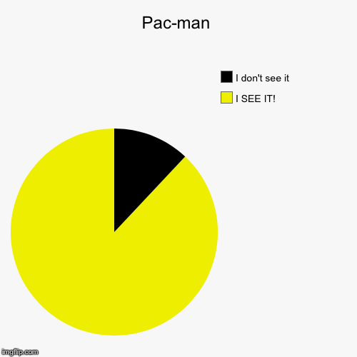 Pac-man | I SEE IT!, I don't see it | image tagged in funny,pie charts | made w/ Imgflip pie chart maker