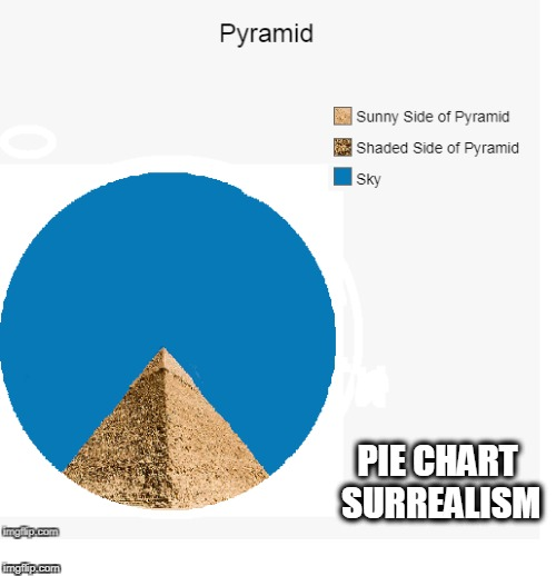 Pyramid | PIE CHART SURREALISM | image tagged in funny,pie charts,memes,mxm | made w/ Imgflip meme maker