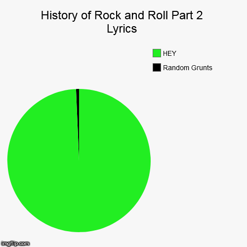 History of Rock and Roll Part 2           Lyrics | Random Grunts, HEY | image tagged in funny,pie charts | made w/ Imgflip pie chart maker