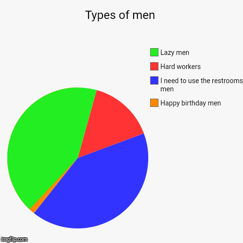 Types of men | Happy birthday men, I need to use the restrooms men, Hard workers, Lazy men | image tagged in funny,pie charts | made w/ Imgflip pie chart maker