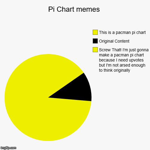 Oh... Wait... This is a pacman meme? OH -watch yo profanity- | Pi Chart memes | Screw That! I'm just gonna make a pacman pi chart because I need upvotes but I'm not arsed enough to think originally, Orig | image tagged in funny,pie charts,pacman | made w/ Imgflip pie chart maker