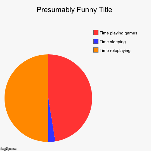 Time roleplaying , Time sleeping , Time playing games | image tagged in funny,pie charts | made w/ Imgflip pie chart maker