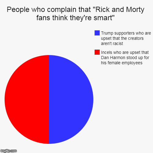 "People who complain that ""Rick and Morty fans think they're smart"" 