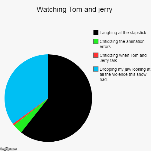 Watching Tom and jerry | Dropping my jaw looking at all the violence this show had., Criticizing when Tom and Jerry talk, Criticizing the an | image tagged in funny,pie charts | made w/ Imgflip pie chart maker
