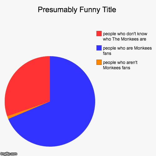 MonkeesFAN's Monkees Chart | people who aren't Monkees fans, people who are Monkees fans, people who don't know who The Monkees are | image tagged in funny,pie charts,the monkees,band,tv show | made w/ Imgflip pie chart maker
