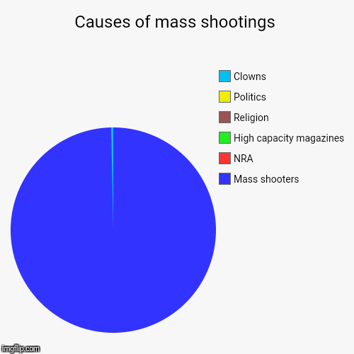 Period. End of story. | Causes of mass shootings | Mass shooters, NRA, High capacity magazines, Religion, Politics, Clowns | image tagged in funny,pie charts,clowns,mass shooting | made w/ Imgflip chart maker