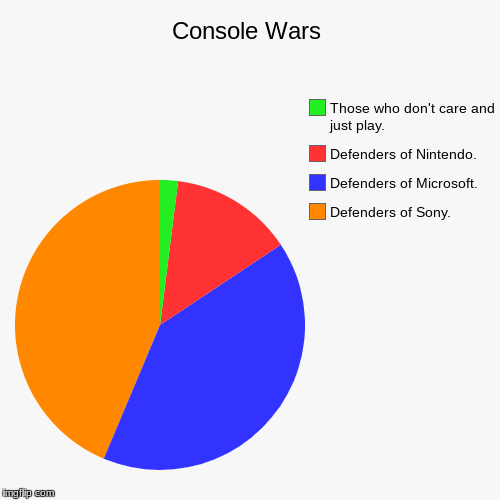 Console Wars | Console Wars | Defenders of Sony., Defenders of Microsoft., Defenders of Nintendo., Those who don't care and just play. | image tagged in funny,pie charts,video games,consoles | made w/ Imgflip pie chart maker