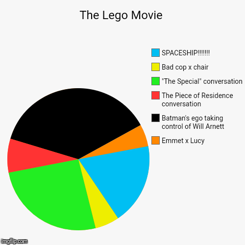 "The Lego Movie | Emmet x Lucy, Batman's ego taking control of Will Arnett, The Piece of Residence conversation, ""The Special"" conversation,  