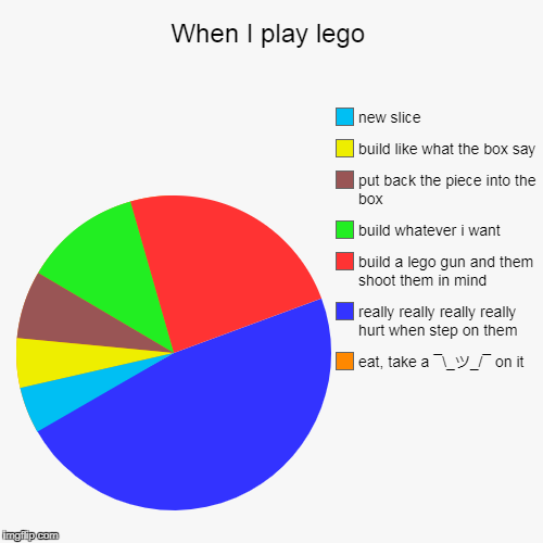 When I play lego | eat, take a ¯_ツ_/¯ on it, really really really really hurt when step on them, build a lego gun and them shoot them in min | image tagged in funny,pie charts | made w/ Imgflip pie chart maker