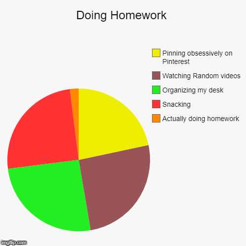 Doing Homework | Actually doing homework, Snacking, Organizing my desk, Watching Random videos, Pinning obsessively on Pinterest | image tagged in funny,pie charts | made w/ Imgflip pie chart maker