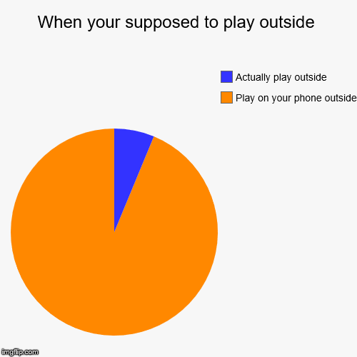 When your supposed to play outside | Play on your phone outside, Actually play outside | image tagged in funny,pie charts | made w/ Imgflip pie chart maker