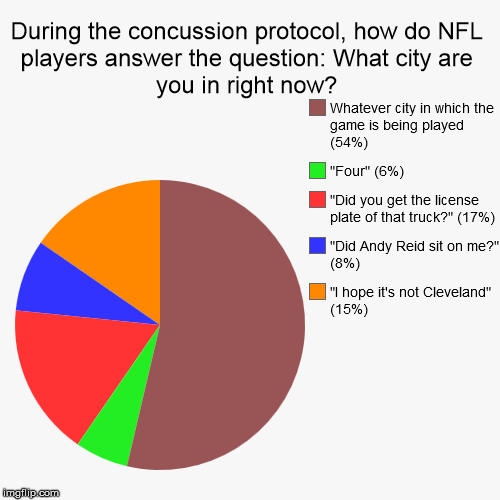 "Concussion Protocol | During the concussion protocol, how do NFL players answer the question: What city are you in right now? | ""I hope it's not Cleveland"" (15%), 