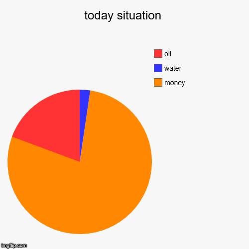 today situation | money, water, oil | image tagged in funny,pie charts | made w/ Imgflip pie chart maker