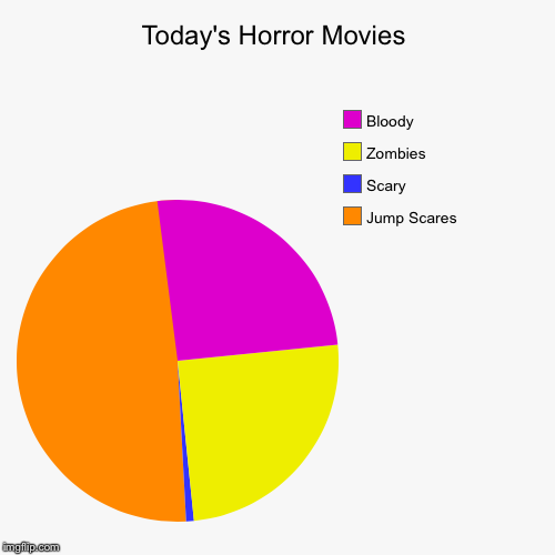 Today's Horror Movies | Jump Scares, Scary, Zombies, Bloody | image tagged in funny,pie charts | made w/ Imgflip pie chart maker
